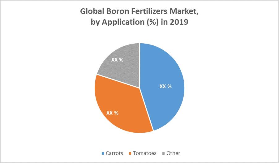 Global Boron Fertilizers Market by Application