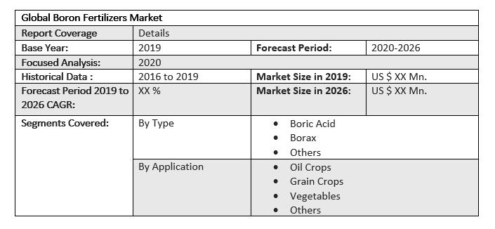 Global Boron Fertilizers Market by Scope