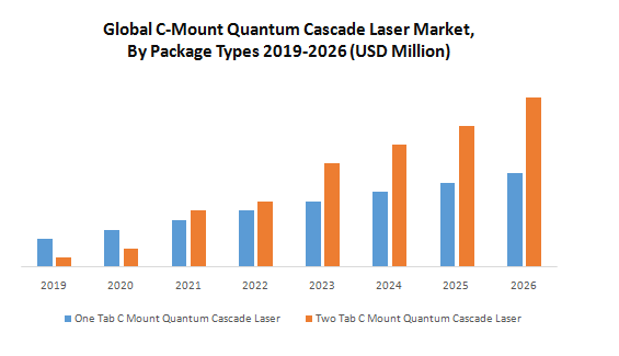 Global C-Mount Quantum Cascade Laser Market