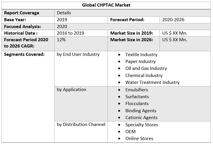Global CHPTAC Market