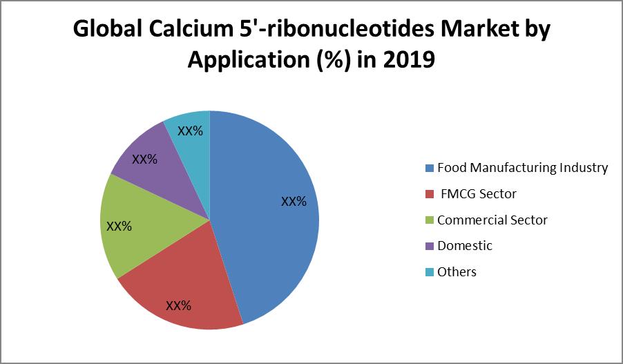 Global Calcium 5'-ribonucleotides Market