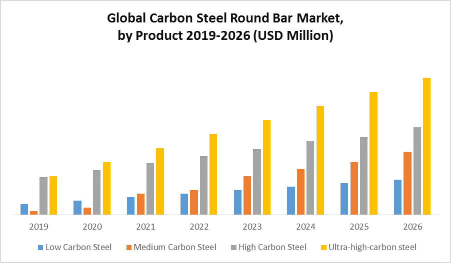 Global Carbon Steel Round Bar Market by Product
