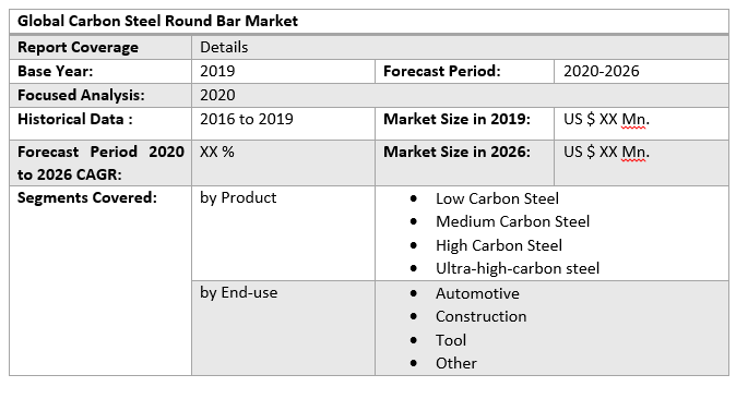 Global Carbon Steel Round Bar Market