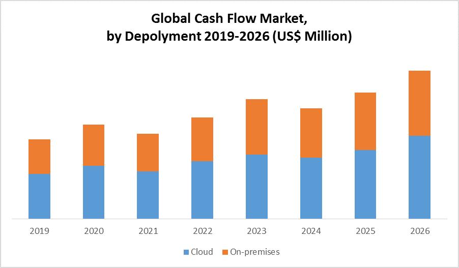 Global Cash Flow Market by Deplyoment