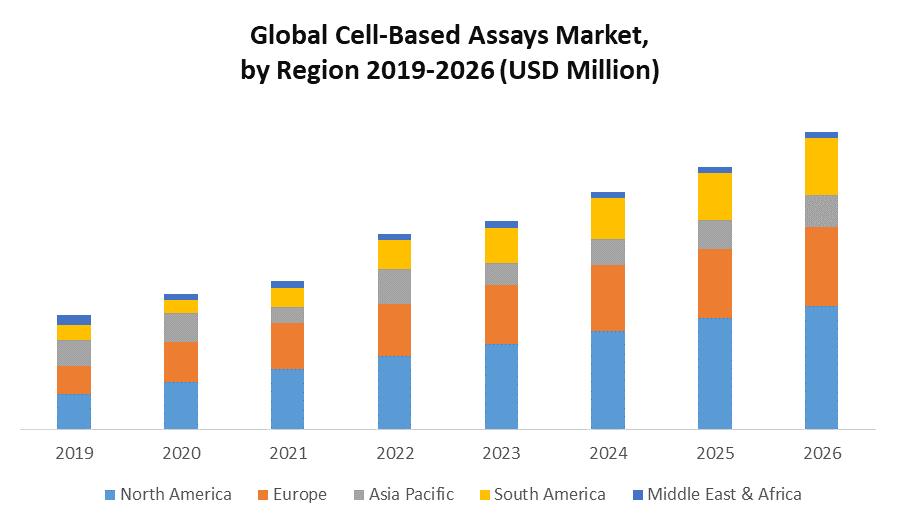 Global Cell-Based Assays Market
