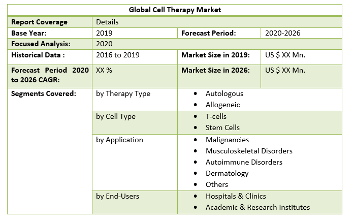 Global Cell Therapy Market by Scope