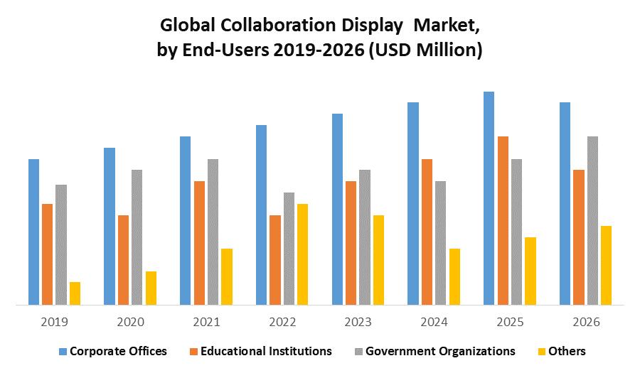 Global Collaboration Display Market