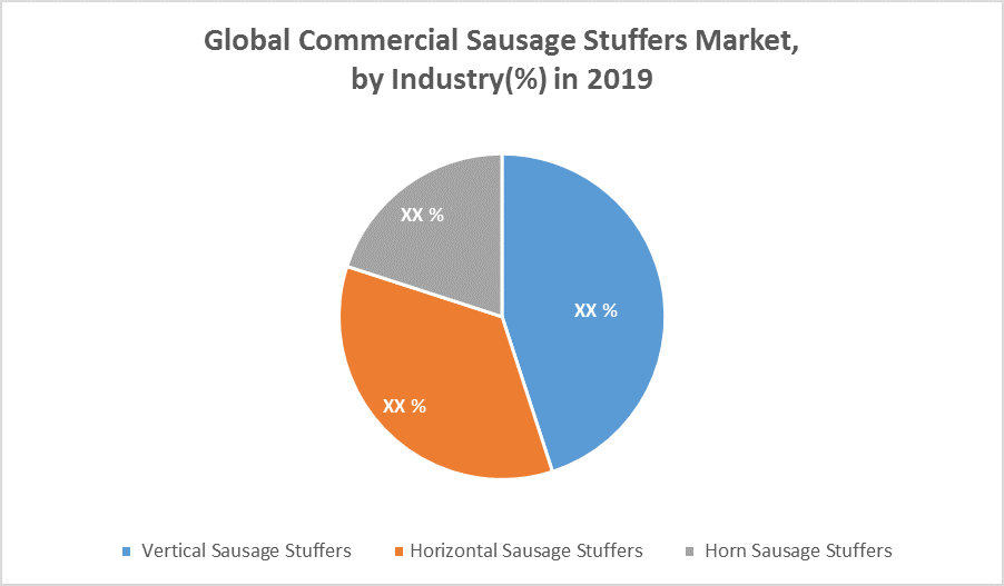 Global Commercial Sausage Stuffers Market by Industry