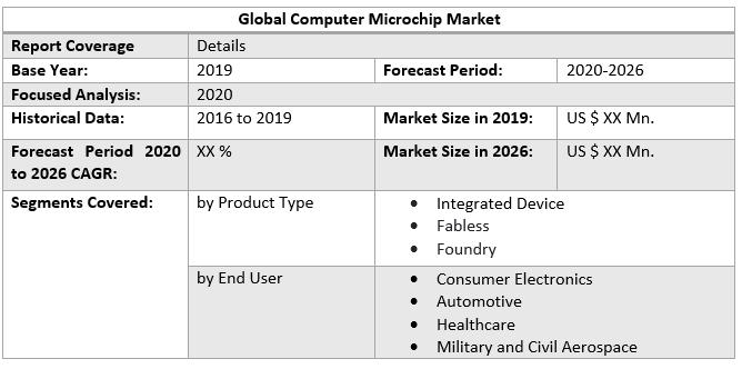 Global Computer Microchip Market