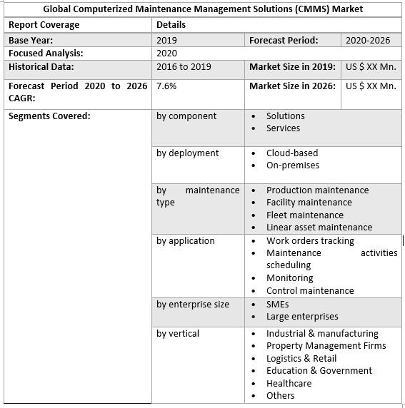 Global Computerized Maintenance Management Solutions (CMMS) Market