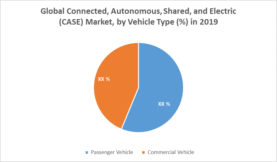 Global Connected, Autonomous, Shared, and Electric (CASE) Market 1