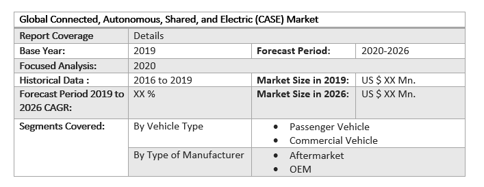 Global Connected, Autonomous, Shared, and Electric (CASE) Market 3
