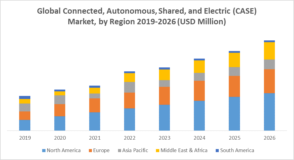 Global Connected, Autonomous, Shared, and Electric (CASE) Market