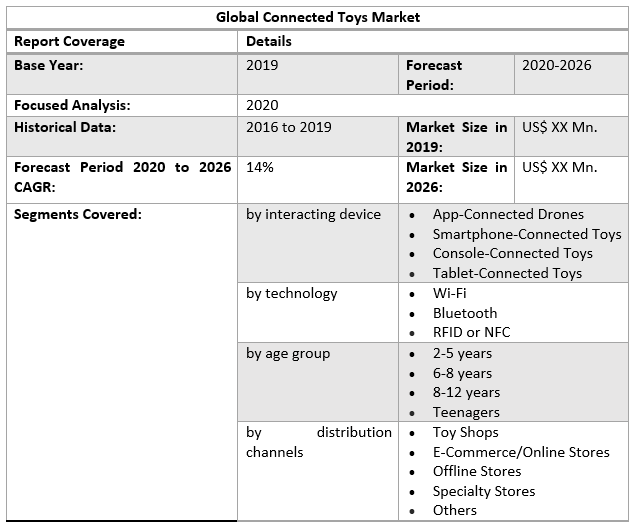 Global Connected Toys Market