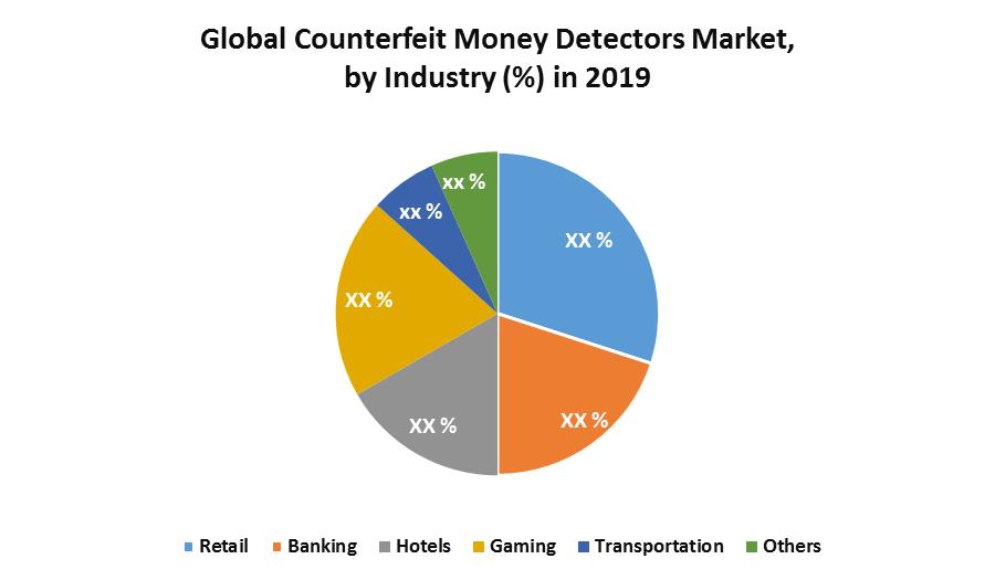 Global Counterfeit Money Detectors Market 1