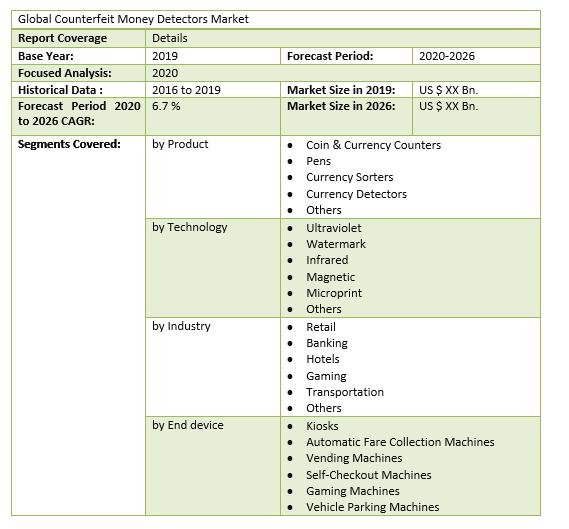 Global Counterfeit Money Detectors Market 3