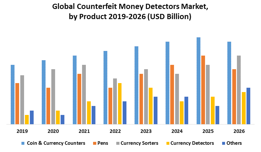 Global Counterfeit Money Detectors Market