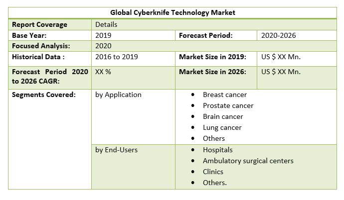 Global Cyberknife Technology Market 2