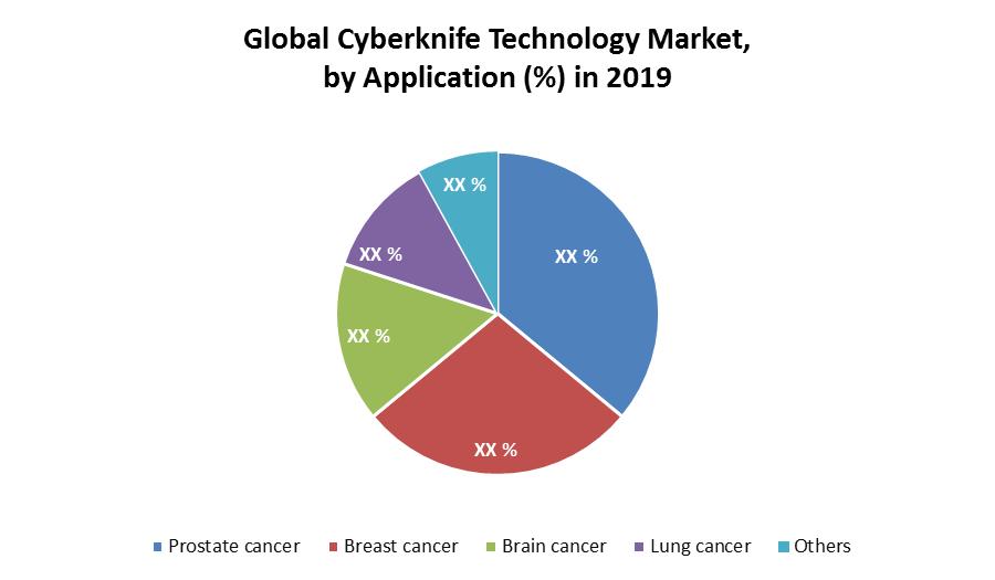 Global Cyberknife Technology Market