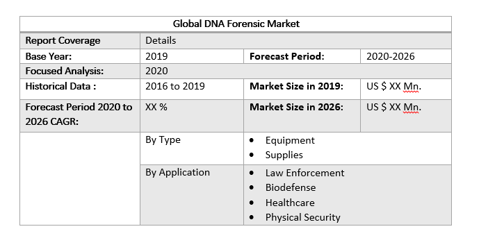 Global DNA Forensic Market by Scope