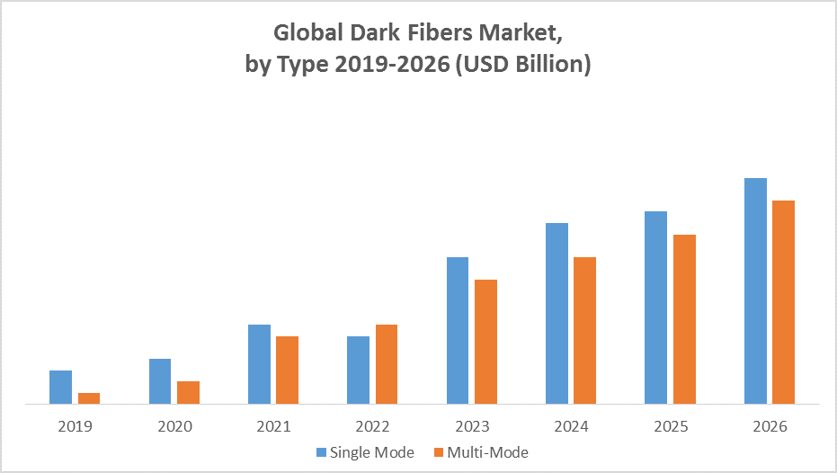 Global Dark Fiber Market by type