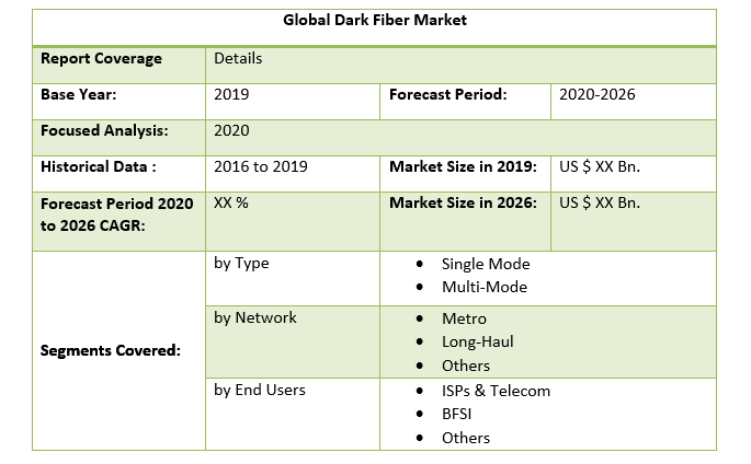 Global Dark Fiber Market