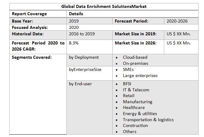 Global Data Enrichment Solutions Market3