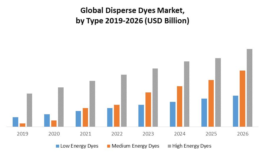 Global Disperse Dyes Market