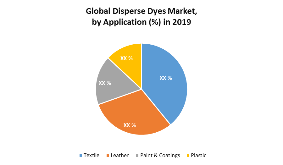 Global Disperse Dyes
