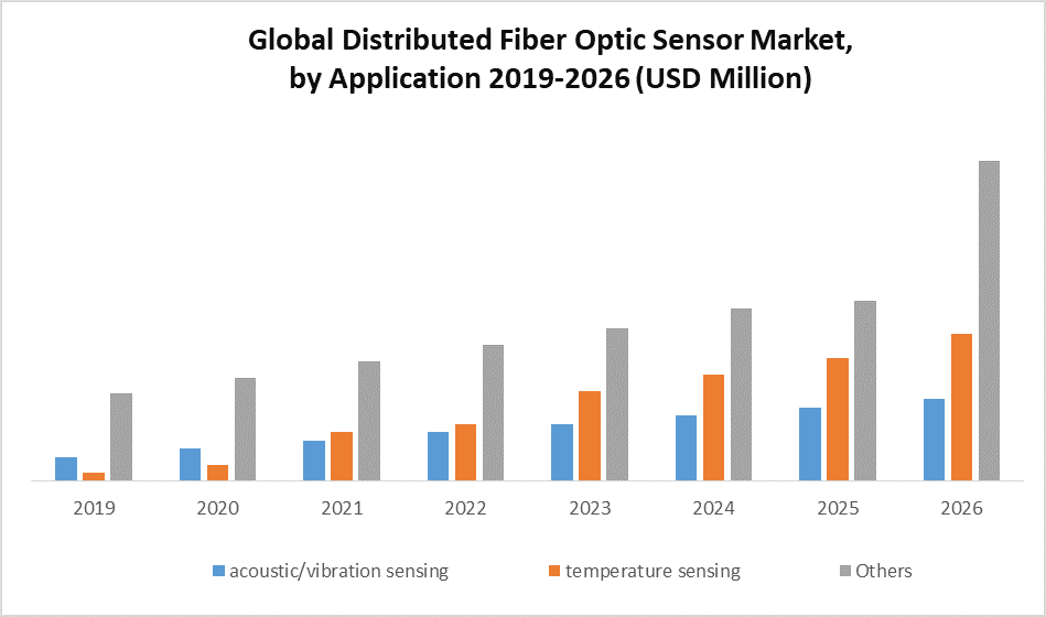 Global Distributed Fiber Optic Sensor Market by Application