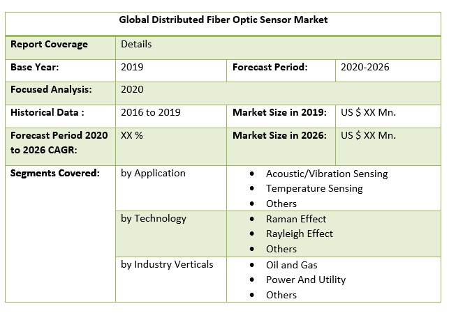 Global Distributed Fiber Optic Sensor Market