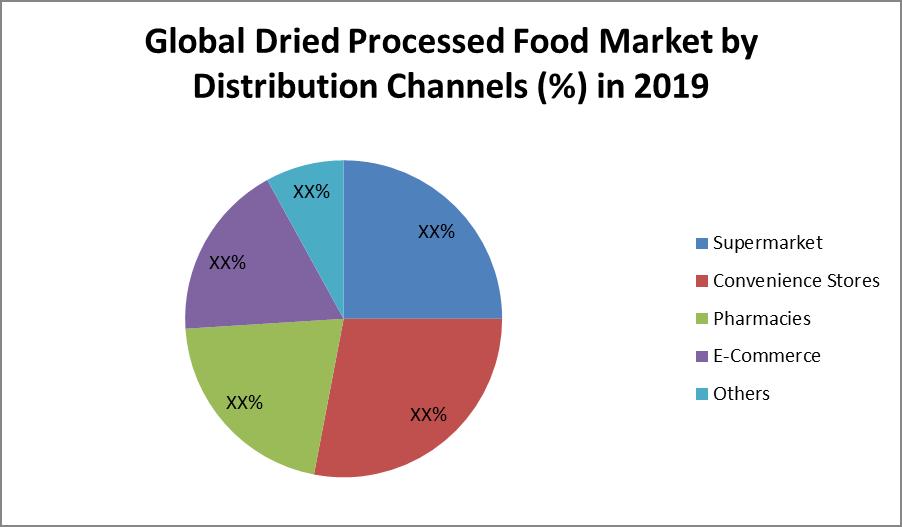 Global Dried Processed Food Market