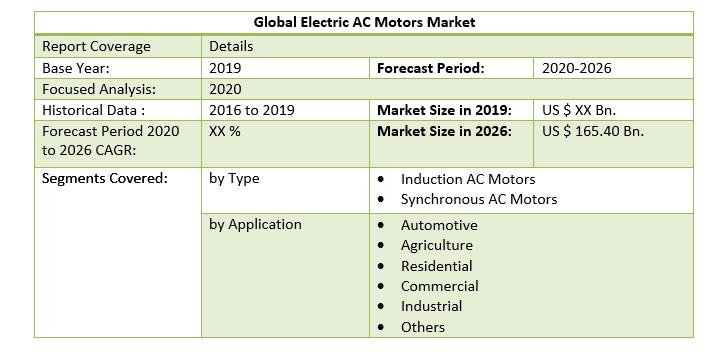 Global Electric AC Motors Market 3