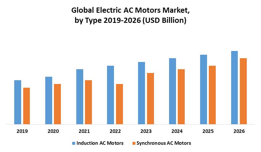 Global Electric AC Motors Market