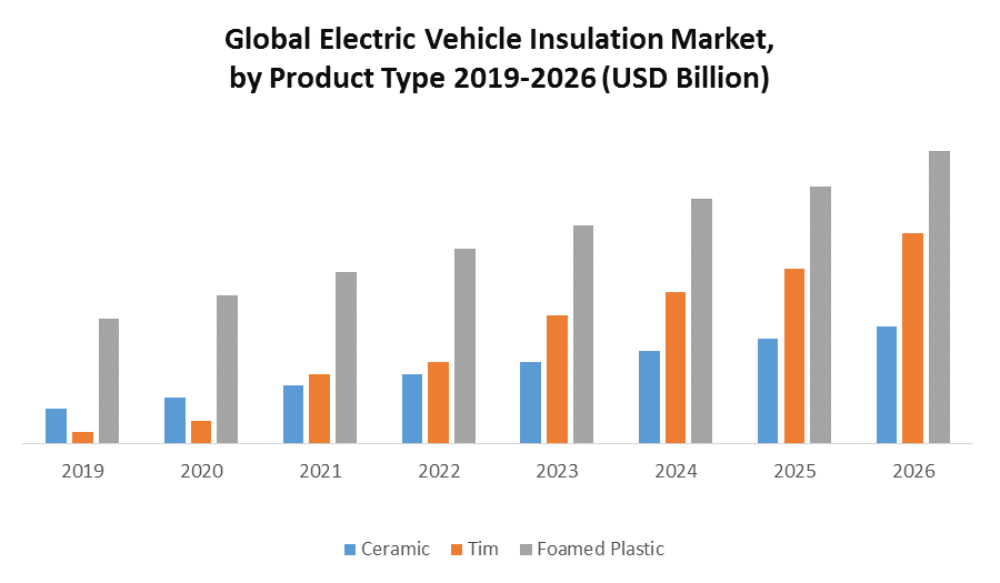Global Electric Vehicle Insulation Market