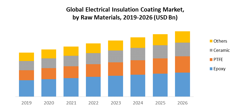 Global Electrical Insulation Coatings Market by raw Materials
