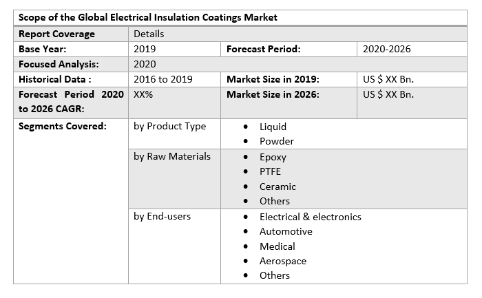 Global Electrical Insulation Coatings Market
