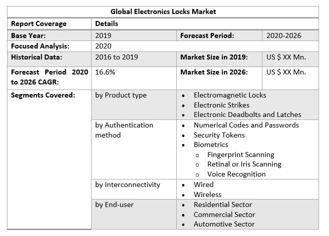 Global Electronics Locks Market 2