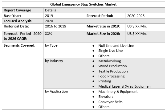 Global Emergency Stop Switches Market