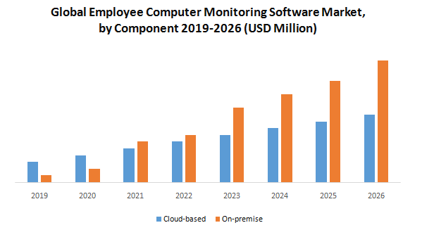 Global Employee Computer Monitoring Software Market1