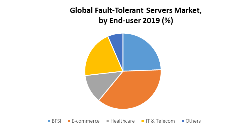 Global Fault-Tolerant Servers Market Segment Analysis