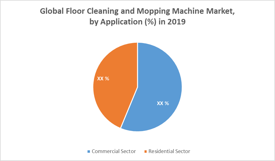 Global Floor Cleaning and Mopping Machine Market