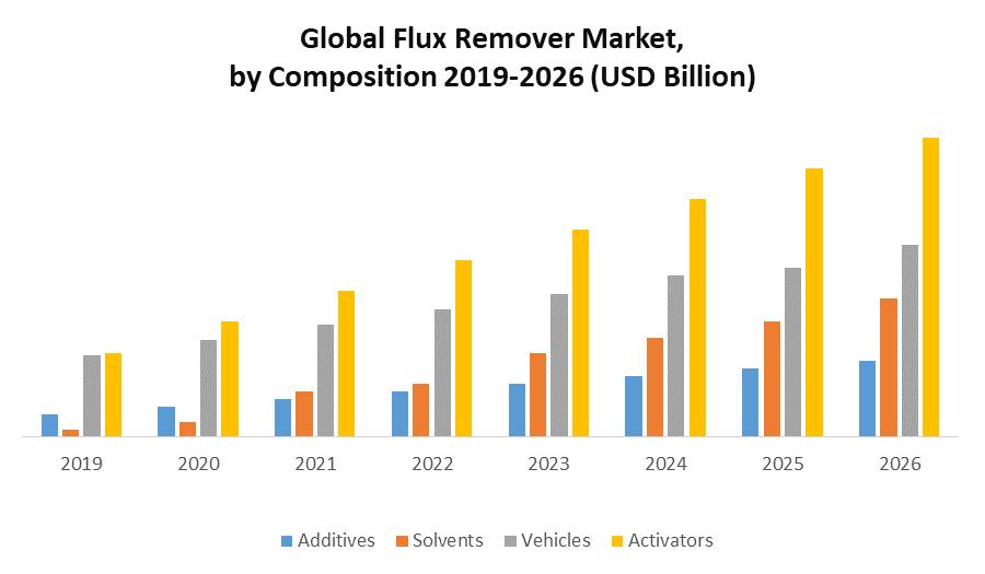 Global Flux Remover Market