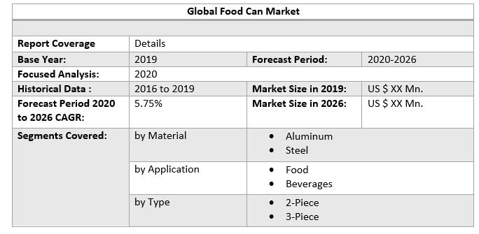 Global Food Can Market