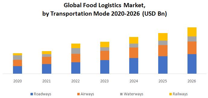 Global Food Logistics Market1