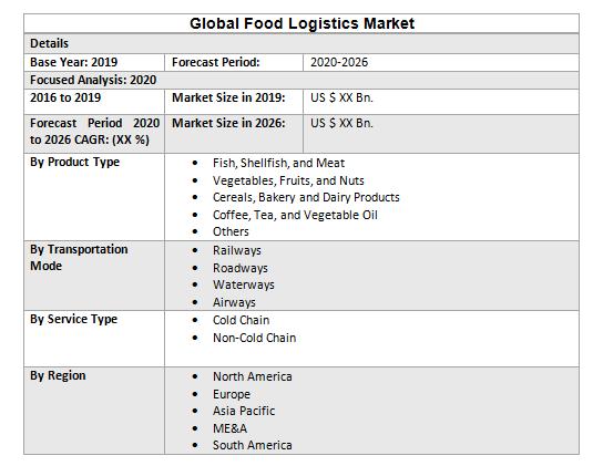 Global Food Logistics Market3
