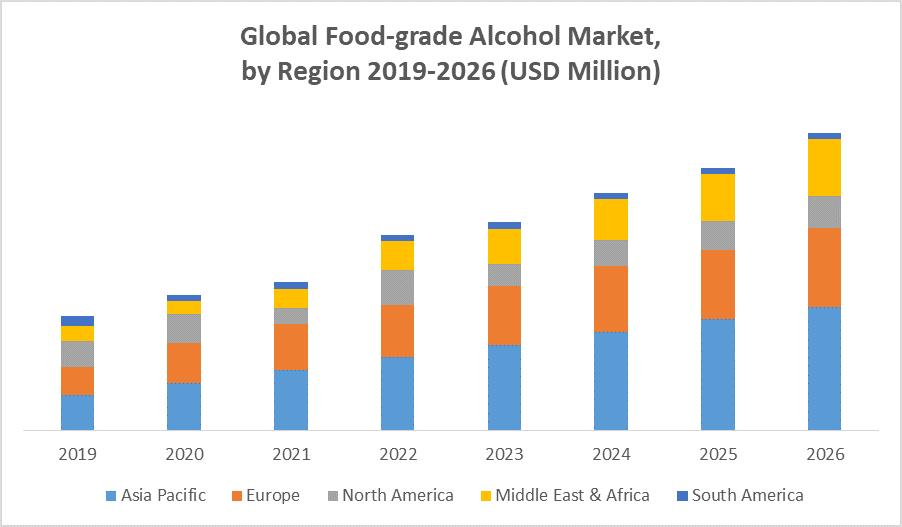 Global Food-grade Alcohol Market by Region
