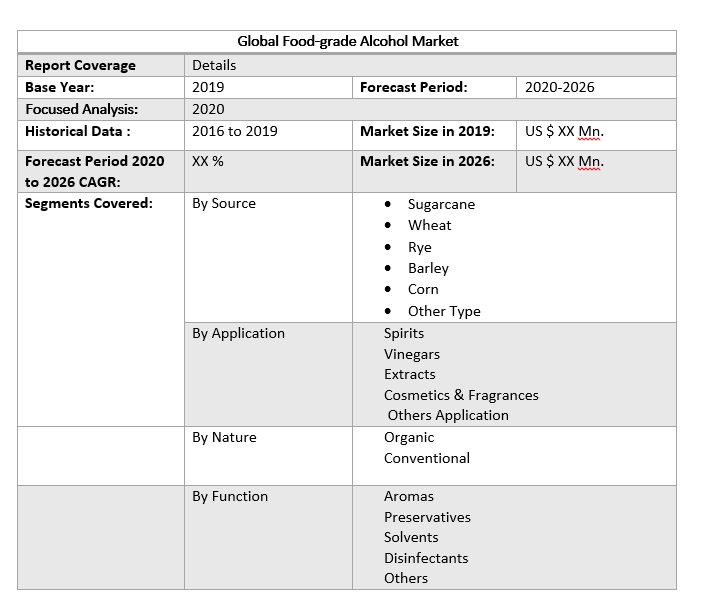 Global Food-grade Alcohol Market by Scope