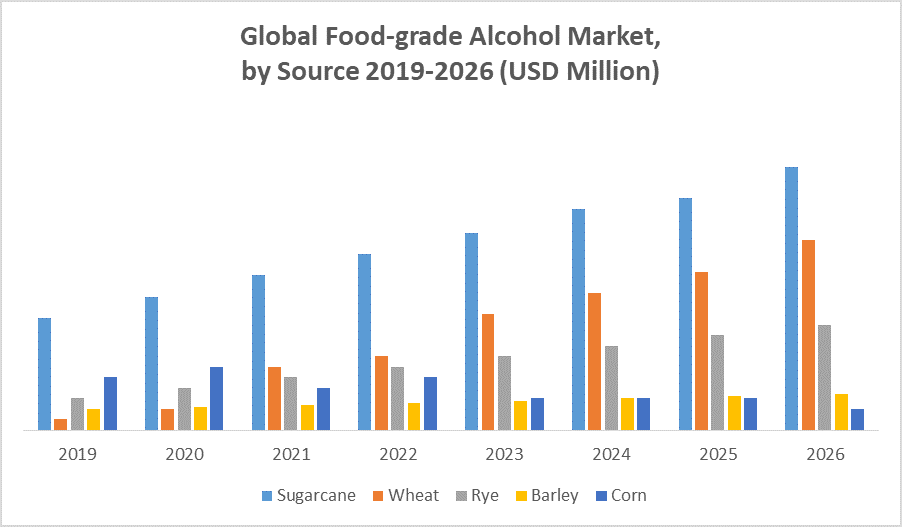 Global Food-grade Alcohol Market by Source