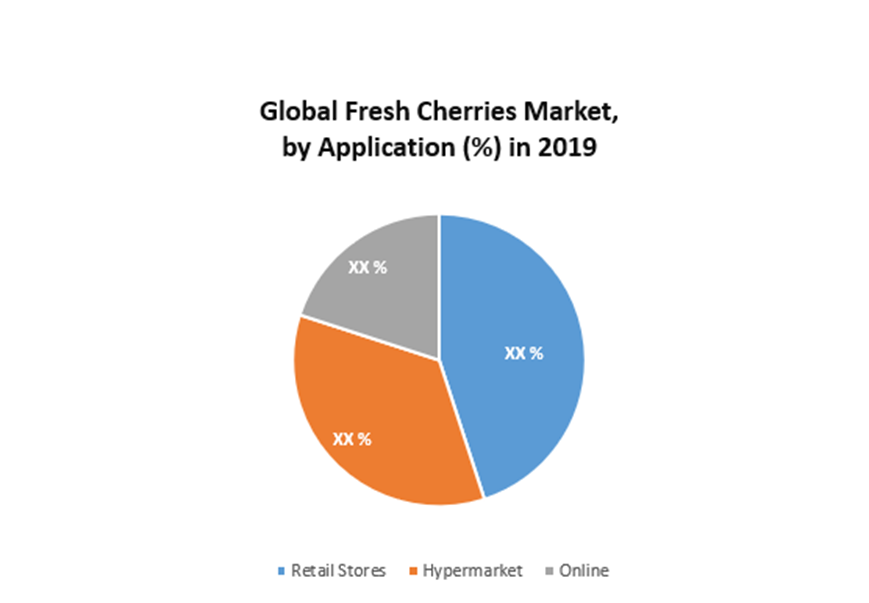 Global Fresh Cherries Market 1
